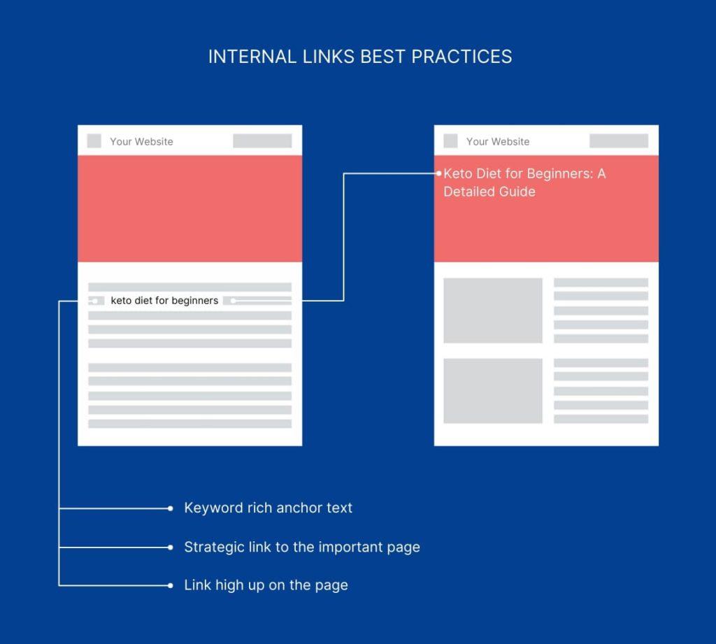 Internal Links Best Practices