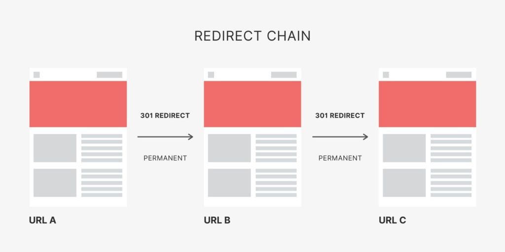 Redirect Chain in SEO