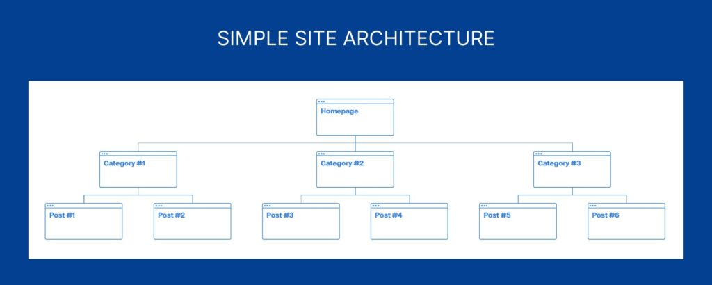 Simple Site Structure for SEO