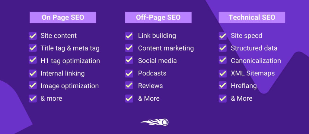 Technical vs on page vs off page SEO