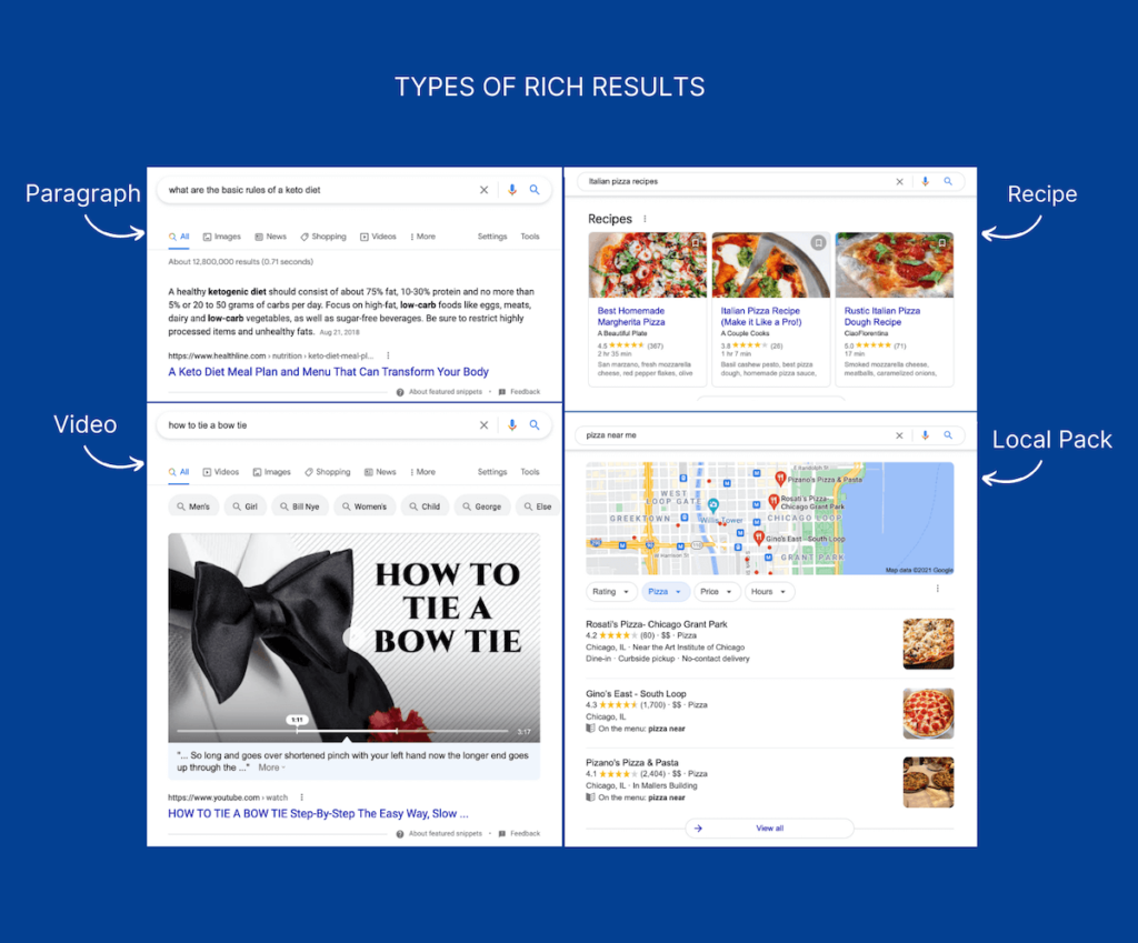 Types of Rich Results